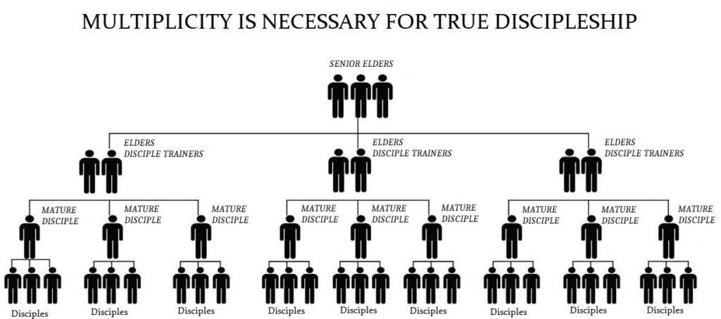 Multiply-Discipleship