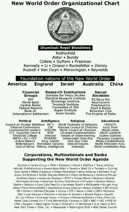ILLUMINATI ORDER CHART